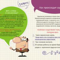 Информационный материал к Всероссийскому Дню тестирования на ВИЧ